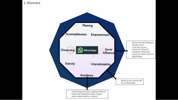 Mayur Kapur's Octalysis Analysis diagram of WhatsApp
