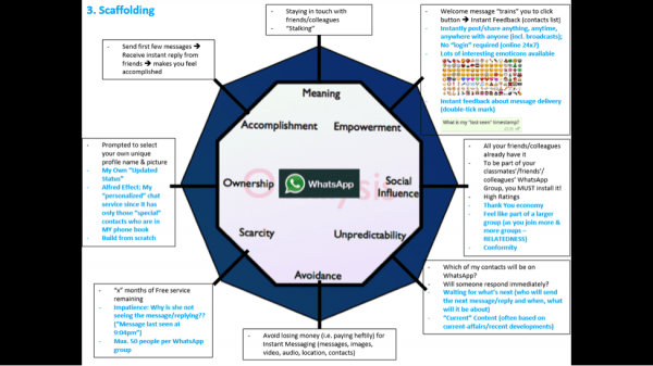 Mayur Kapur's Scaffolding Octalysis Analysis Diagram of WhatsApp