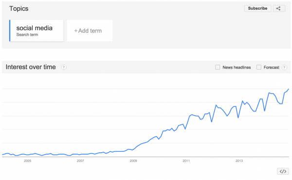 Image showing the rising use of the term social media