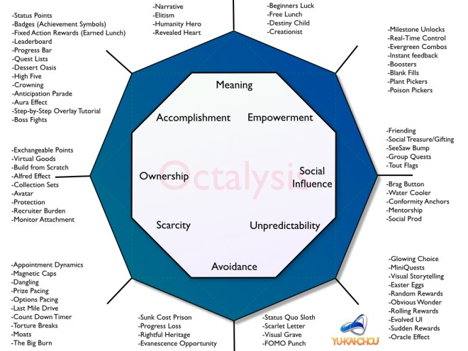 Octalysis Gamification Framework