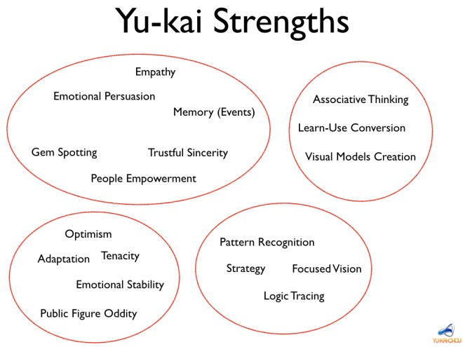 Themes of Yu-kai Strengths