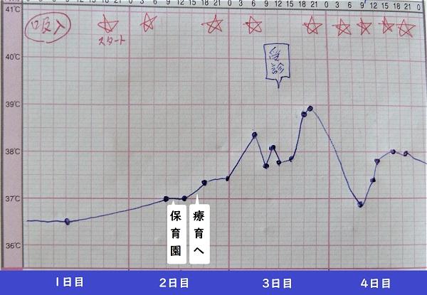 小児科受診シートの記録(1日目~4日目)