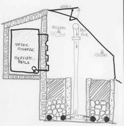 heat management yukongreenhouse