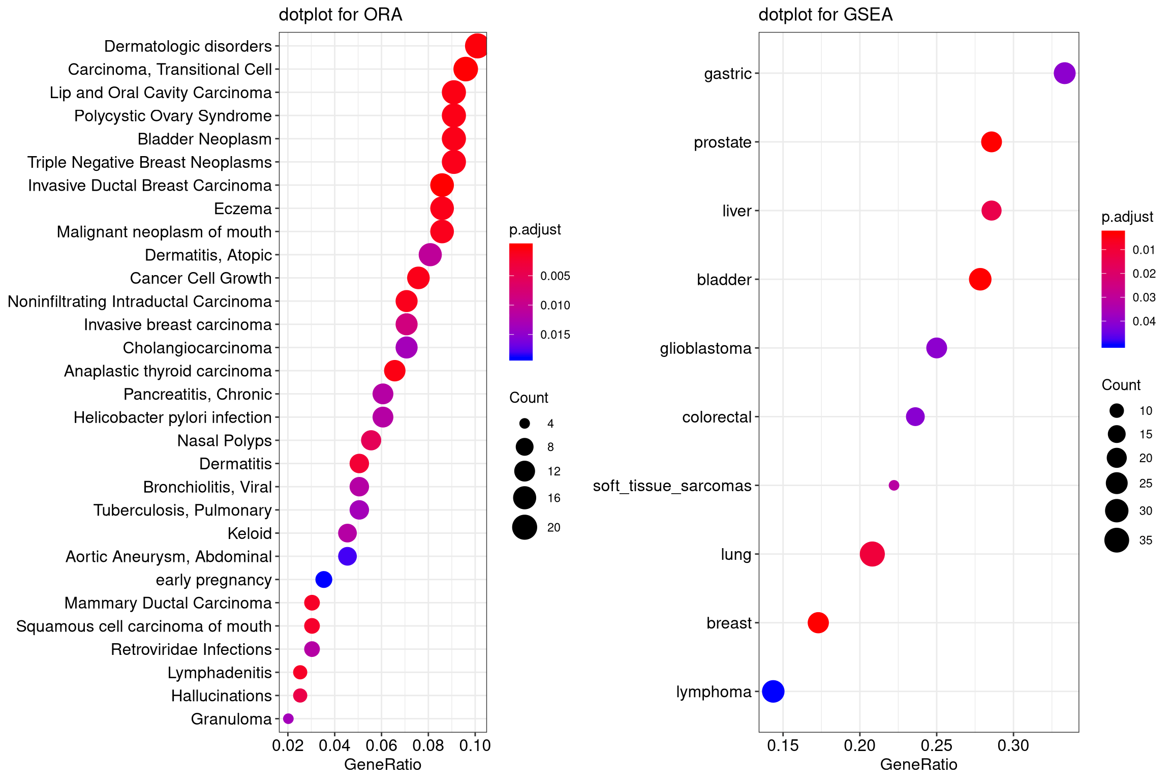 Chapter 12 Visualization Of Functional Enrichment Result