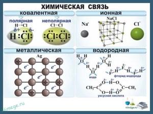 Химическая связь. Ковалентная, ионная, металлическая