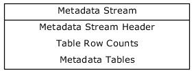 Metadata Stream Layout