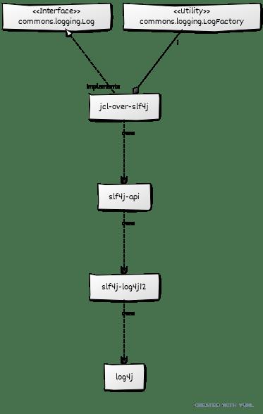 Grails logging architecture