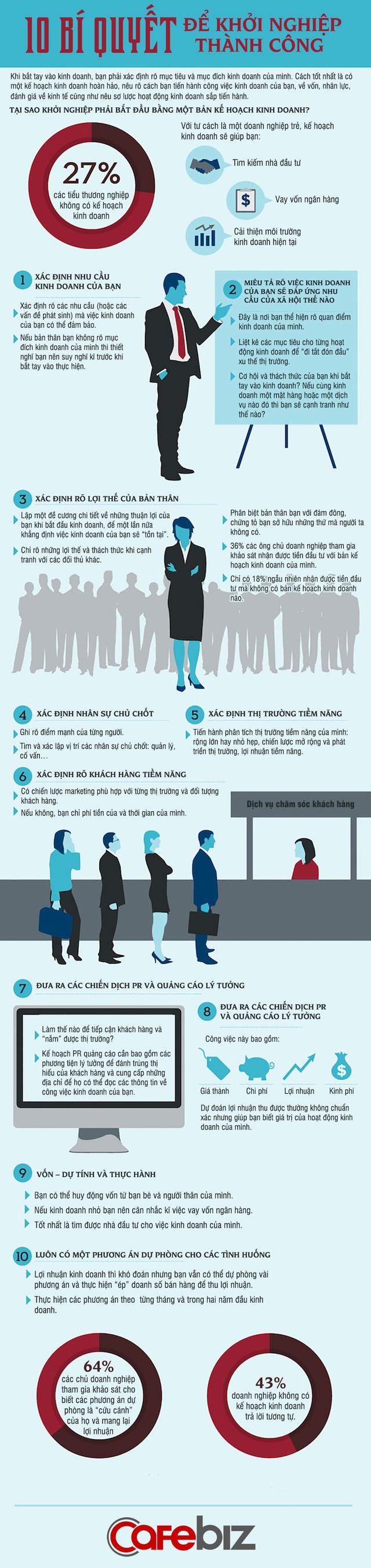 10 bí quyết khởi nghiệp kinh doanh thành công