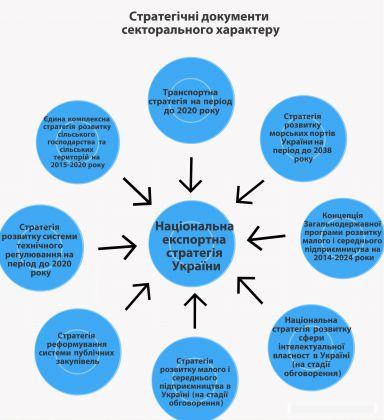 Інфографіка 1_секторальні документи