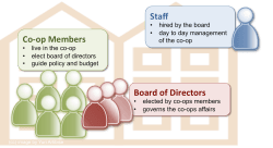 The structure of a typical co-operative housing organization in Canada
