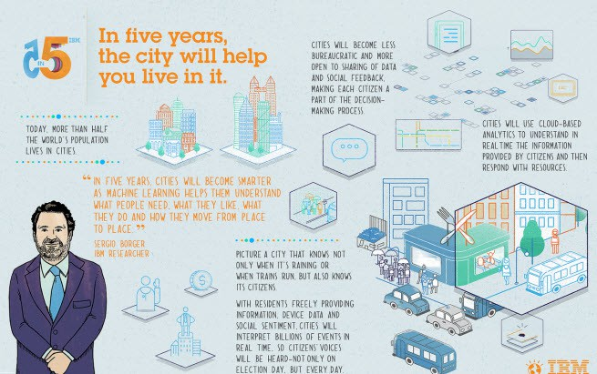 In five years, the city will help you live in it.