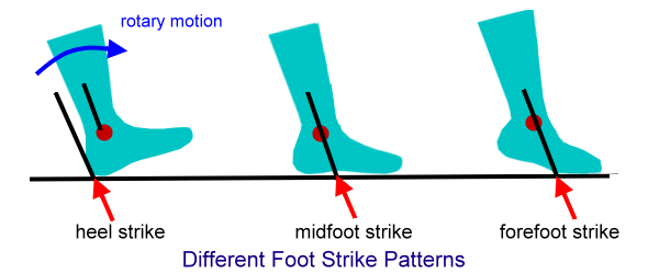 Different foot strike patterns while running