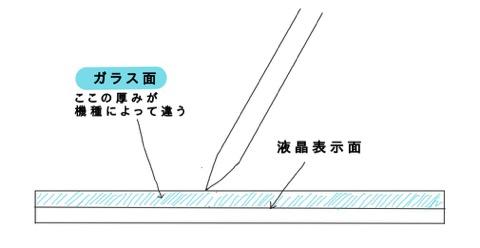 ペン先と液晶表示面の間のガラス面