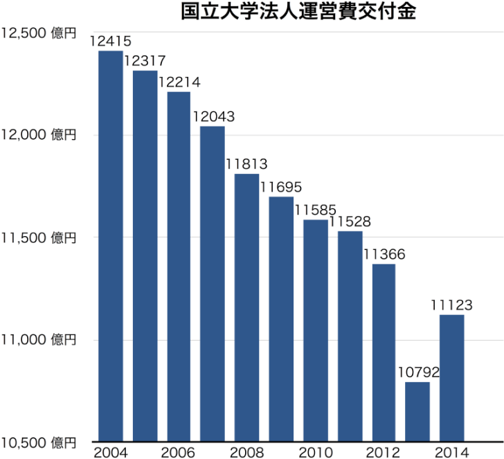 Management_Expenses_Grants_for_National_Universities_in_Japan.png