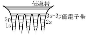 価電子帯 伝導帯