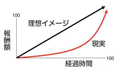 成長イメージ