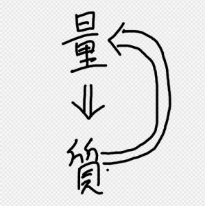 量質転化の法則