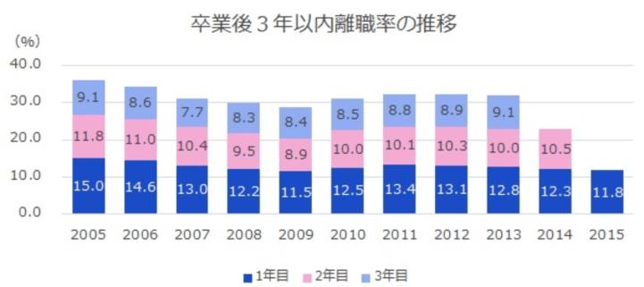 新卒3年以内の離職率