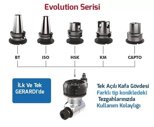 acili-kafa-evolution