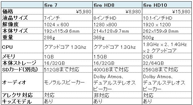 fire 7 新型をHD810と比較!フォトフレームとして家族が使うなら?_スペック比較表
