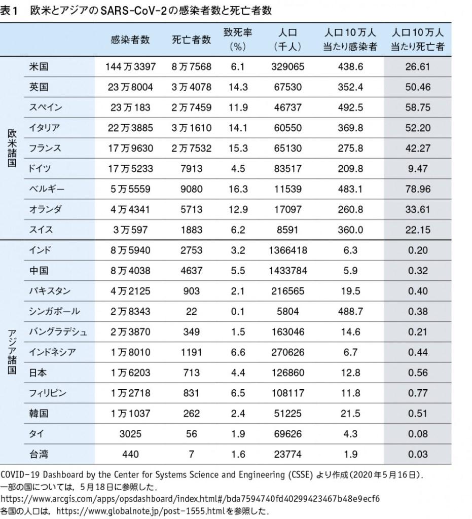 新型コロナウイルス国別死亡者数_200518
