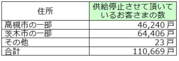 大阪北部地震とガス復旧方法