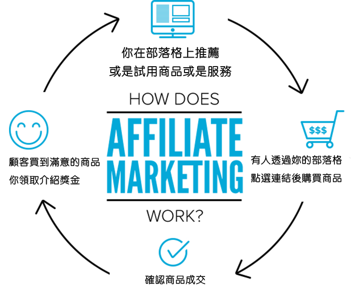 how-earnest-affiliate-marketing-works1