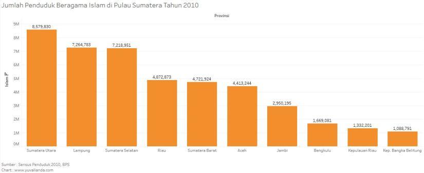 jumlah-penduduk-islam-menurut-sensus