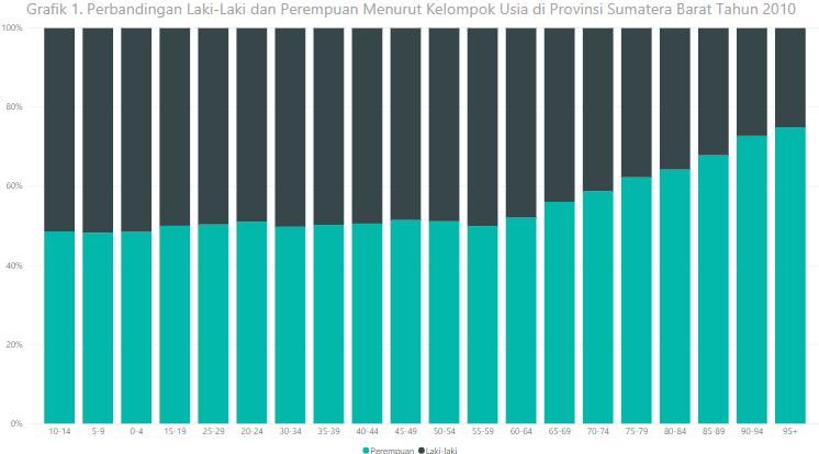 statstik-deskriptif-dengan-100-persen-stacked-bar-chart