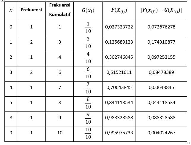 tabel-kumulatif-distribusi-poisson