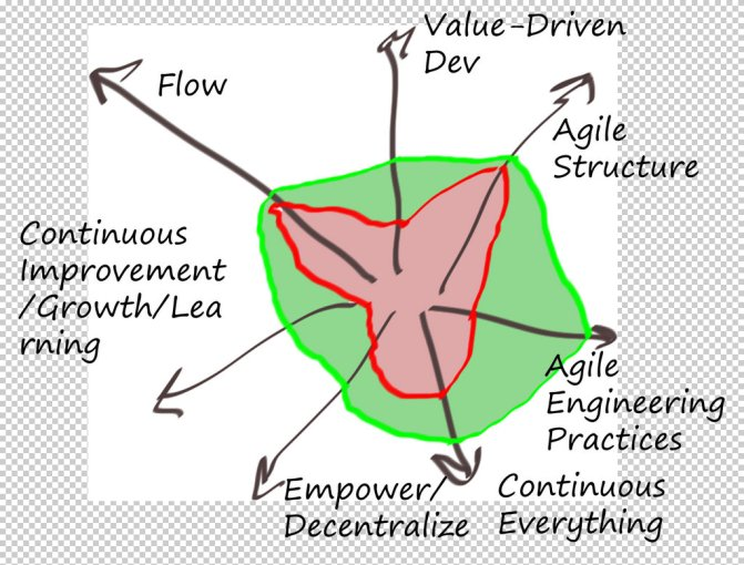 A Minimally Valuable Agile Mindset (a.k.a Agile Mindset is more than one thing…)
