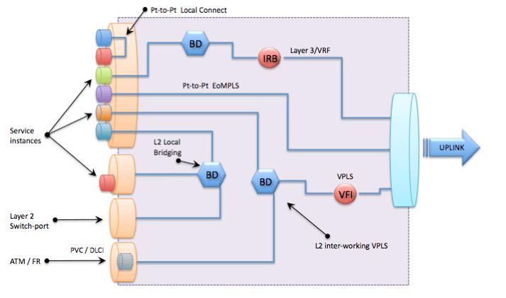 10 – Ethernet Virtual Connection (EVC)   Data Center Virtualization