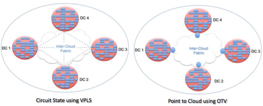 9 – Overlay Transport Virtualization (OTV) | Data Center