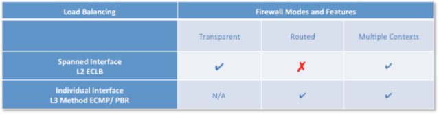 Firewall forwarding mode with dual DC