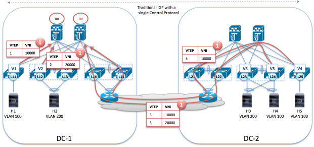 VxLAN 1.5 Head End Replication 1