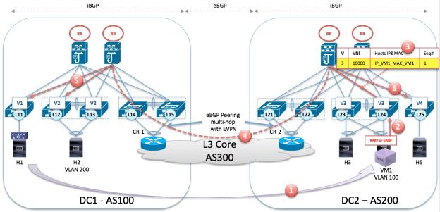 VxLAN 2.0 Host mobility 2