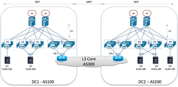 VxLAN DCI generic architecture independante CP