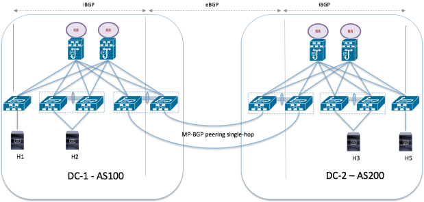 DCI and fiber consideration in a Metro Distances