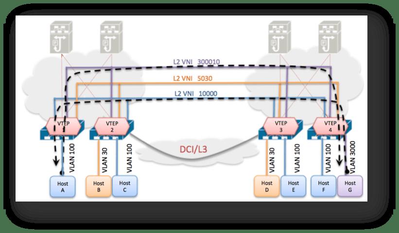 30 – VxLAN/EVPN and Integrated Routing Bridging | Data