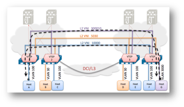 Blog | Data Center Virtualization and DC Interconnect | Data