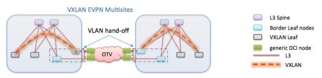 VXLAN EVPN Multisites 1
