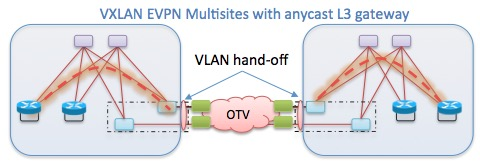 VXLAN EVPN Multisites with anycast L3 gateway