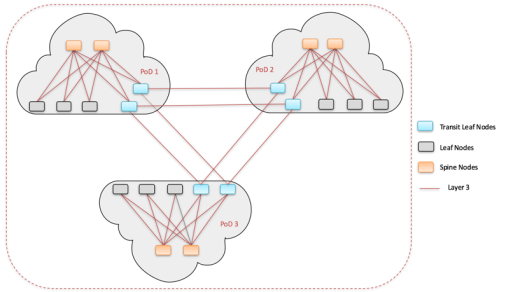 VXLAN Multipod Design Interconnecting Leaf Nodes