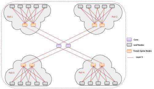 VXLAN Multipod Design Interconnecting Spine Nodes