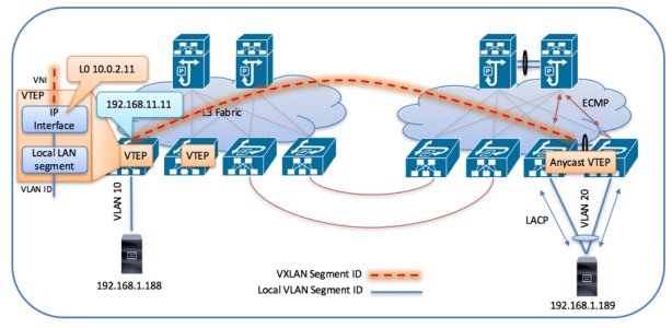 VXLAN VTEP-to-VTEP VXLAN Encapsulation