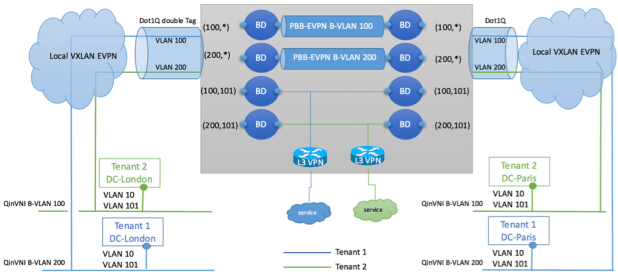 Figure 20: Logical-view-of-tenant-infrastructure-extended-across-pbb-evpn-per-tenant-service-cloud