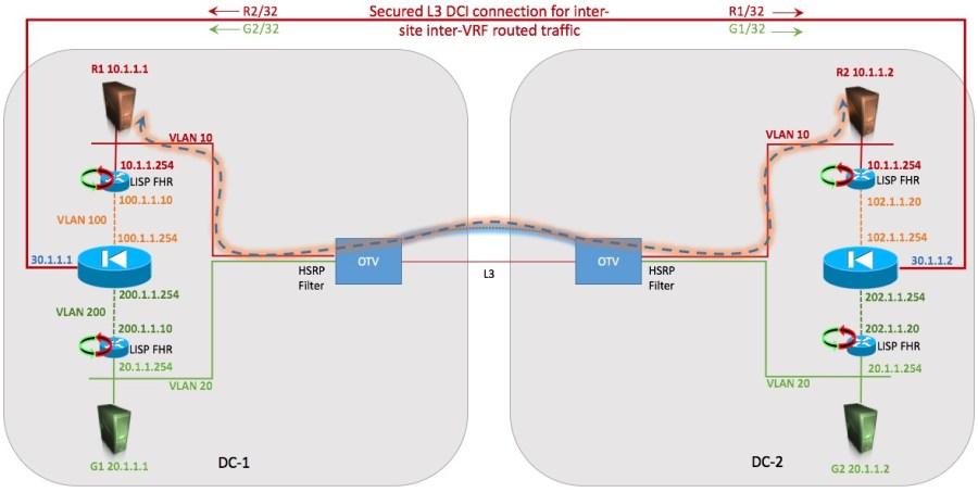 Intra-Subnet communication via L2 DCI