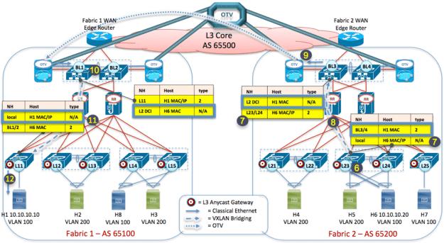 Figure 12: VXLAN EVPN Multi-Fabric - ARP Reply across Layer 2 DCI