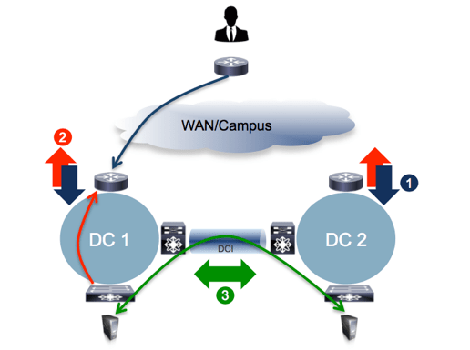 Figure 23 – Ingress/Egress Traffic Path Optimization and East-West Communication