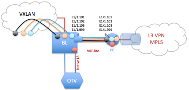 "Figure 4: OTV Overlay ""on a stick"" and VRF-Lite sessions run independently"